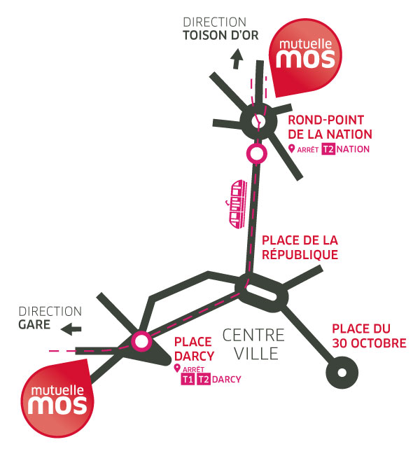 Plan de la MOS